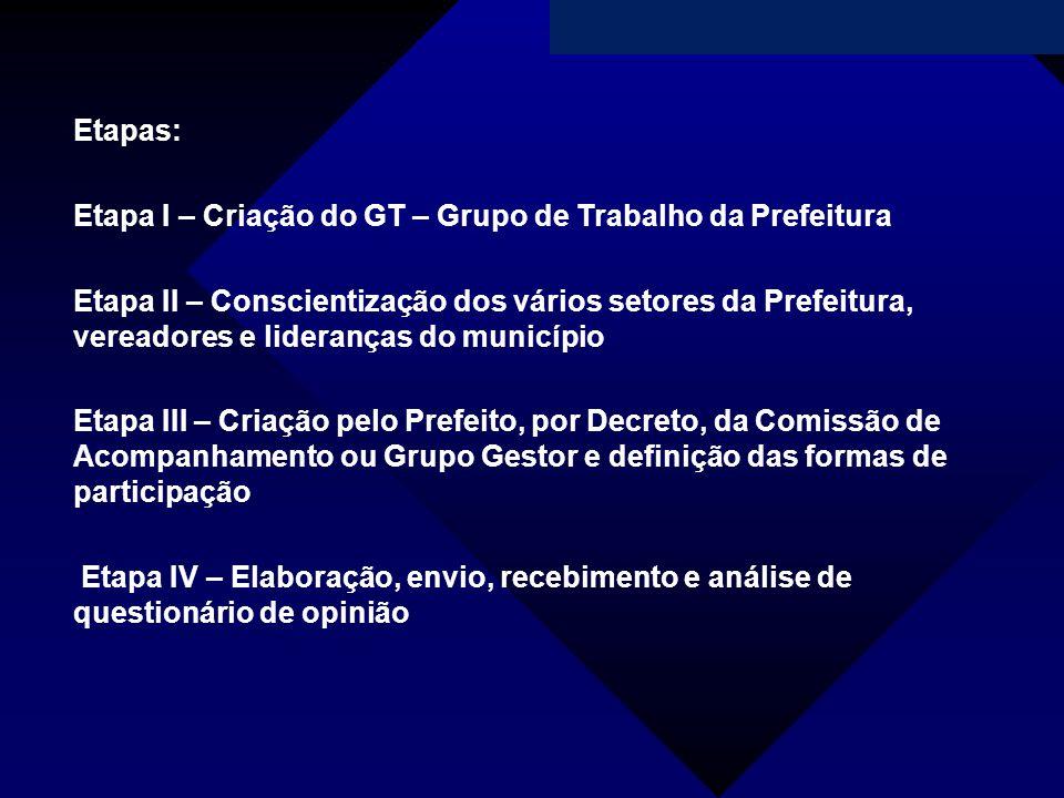 Campanha da Fraternidade 2011 Etapas: Etapa I – Criação do GT – Grupo de Trabalho da Prefeitura Etapa II – Conscientização dos vários setores da Prefe