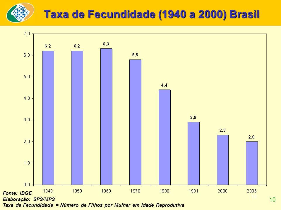 10 Taxa de Fecundidade (1940 a 2000) Brasil Fonte: IBGE Elaboração: SPS/MPS Taxa de Fecundidade = Número de Filhos por Mulher em Idade Reprodutiva 10