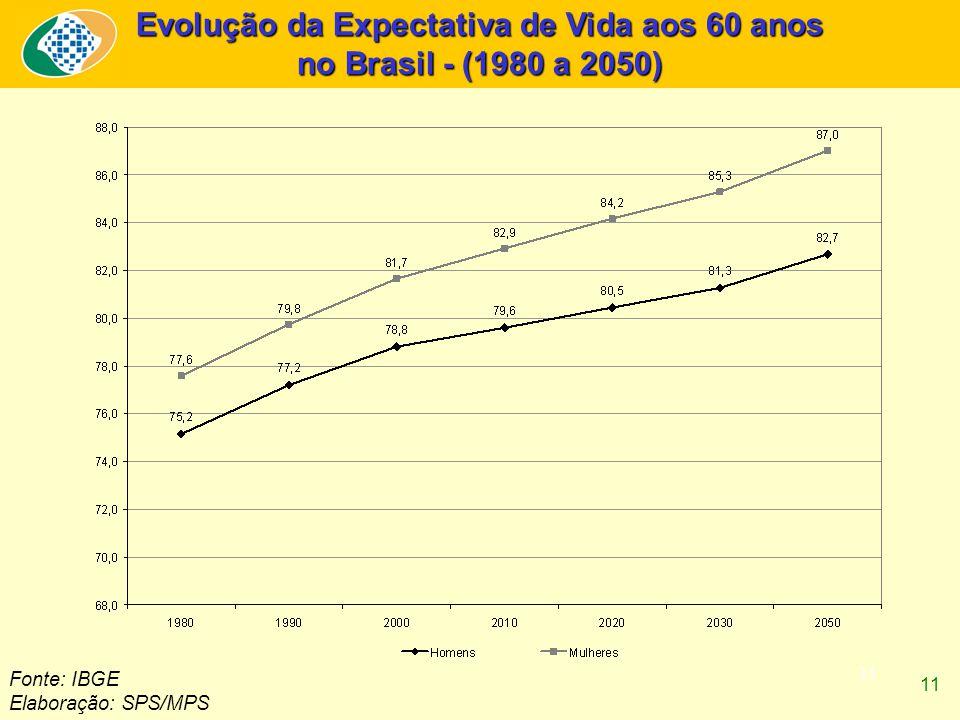 11 Evolução da Expectativa de Vida aos 60 anos no Brasil - (1980 a 2050) Fonte: IBGE Elaboração: SPS/MPS 11