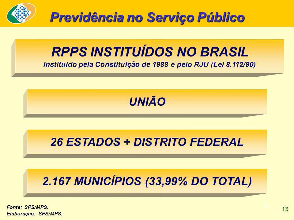 13 Previdência no Serviço Público UNIÃO 26 ESTADOS + DISTRITO FEDERAL 2.167 MUNICÍPIOS (33,99% DO TOTAL) RPPS INSTITUÍDOS NO BRASIL Instituido pela Constituição de 1988 e pelo RJU (Lei 8.112/90) Fonte: SPS/MPS.