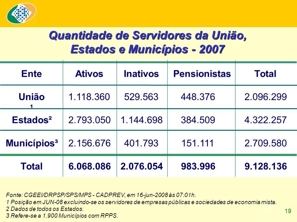 19 Fonte: CGEEI/DRPSP/SPS/MPS - CADPREV, em 16-jun-2008 às 07:01h. 1 Posição em JUN-08 excluindo-se os servidores de empresas públicas e sociedades de