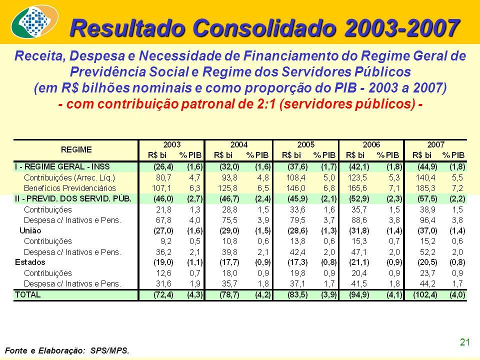 21 Resultado Consolidado 2003-2007 Receita, Despesa e Necessidade de Financiamento do Regime Geral de Previdência Social e Regime dos Servidores Públicos (em R$ bilhões nominais e como proporção do PIB - 2003 a 2007) - com contribuição patronal de 2:1 (servidores públicos) - Fonte e Elaboração: SPS/MPS.