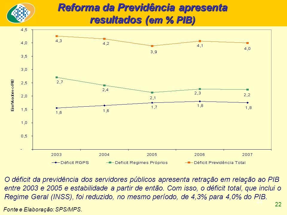 22 Fonte e Elaboração: SPS/MPS. Reforma da Previdência apresenta resultados ( em % PIB) O déficit da previdência dos servidores públicos apresenta ret