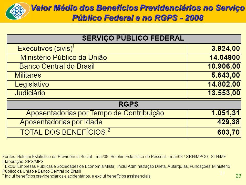 23 Valor Médio dos Benefícios Previdenciários no Serviço Público Federal e no RGPS - 2008 Fontes: Boletim Estatístico da Previdência Social – mai/08; Boletim Estatístico de Pessoal – mar/08 / SRH/MPOG; STN/MF Elaboração: SPS/MPS 1 Exclui Empresas Públicas e Sociedades de Economia Mista; inclui Administração Direta, Autarquias, Fundações, Ministério Público da União e Banco Central do Brasil 2 Inclui benefícios previdenciários e acidentários, e exclui benefícios assistenciais Executivos (civis) 1 3.924,00 Ministério Público da União14.04900 Banco Central do Brasil10.906,00 Militares5.643,00 Legislativo14.802,00 Judiciário13.553,00 Aposentadorias por Tempo de Contribuição1.051,31 Aposentadorias por Idade429,38 TOTAL DOS BENEFÍCIOS 2 603,70 SERVIÇO PÚBLICO FEDERAL RGPS 23