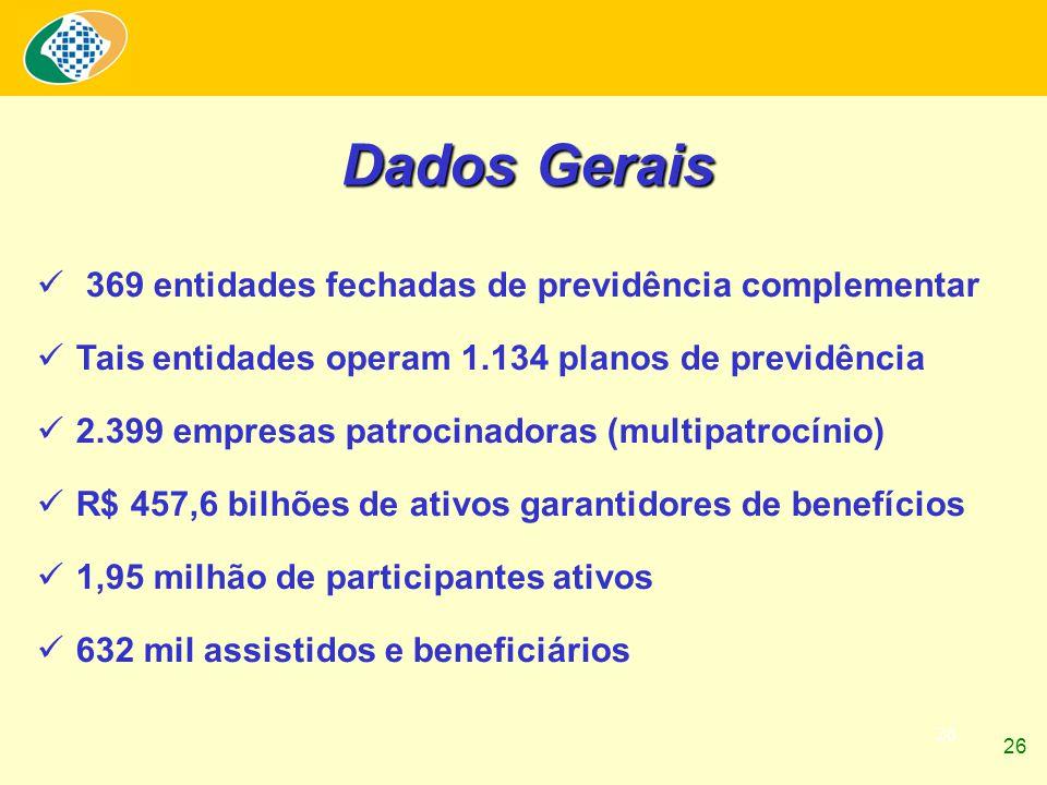 26 369 entidades fechadas de previdência complementar Tais entidades operam 1.134 planos de previdência 2.399 empresas patrocinadoras (multipatrocínio) R$ 457,6 bilhões de ativos garantidores de benefícios 1,95 milhão de participantes ativos 632 mil assistidos e beneficiários Dados Gerais 26