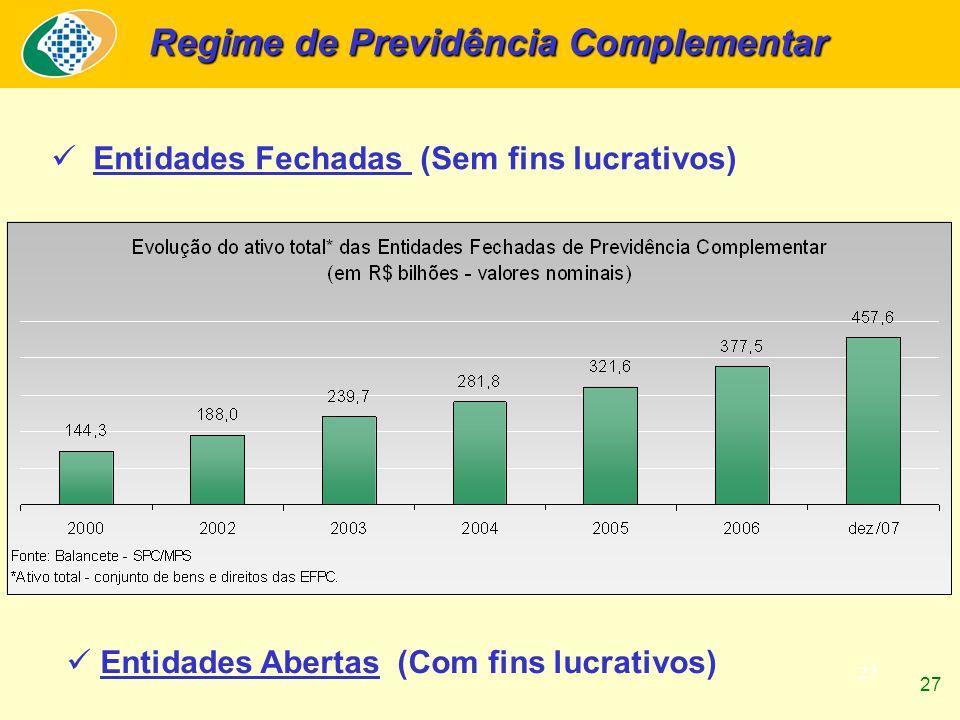 27 Regime de Previdência Complementar Entidades Fechadas (Sem fins lucrativos) Entidades Abertas (Com fins lucrativos) 27