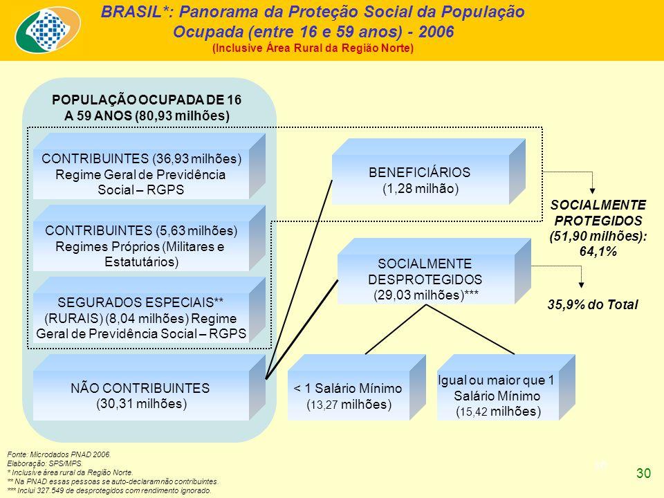 30 BRASIL*: Panorama da Proteção Social da População Ocupada (entre 16 e 59 anos) - 2006 (Inclusive Área Rural da Região Norte) Fonte: Microdados PNAD