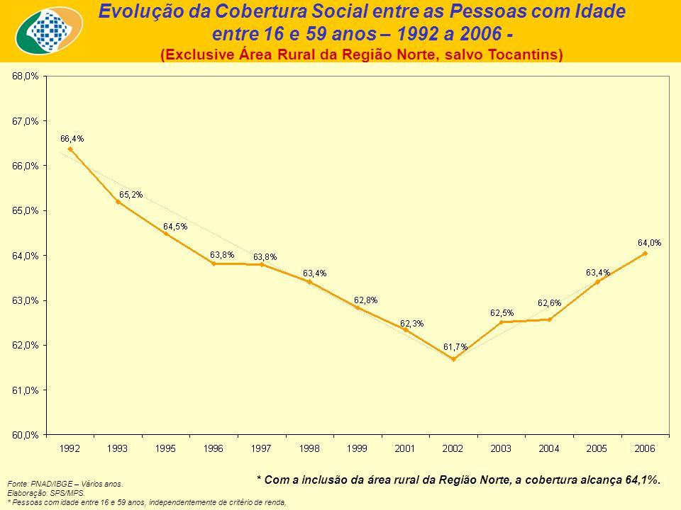 31 Evolução da Cobertura Social entre as Pessoas com Idade entre 16 e 59 anos – 1992 a 2006 - (Exclusive Área Rural da Região Norte, salvo Tocantins) * Com a inclusão da área rural da Região Norte, a cobertura alcança 64,1%.