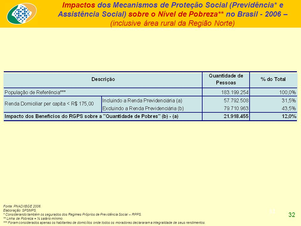 32 Impactos dos Mecanismos de Proteção Social (Previdência* e Assistência Social) sobre o Nível de Pobreza** no Brasil - 2006 – (inclusive área rural da Região Norte) Fonte: PNAD/IBGE 2006.