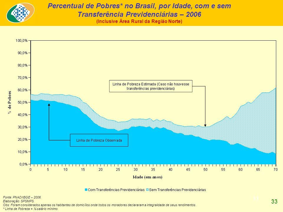 33 Percentual de Pobres* no Brasil, por Idade, com e sem Transferência Previdenciárias – 2006 (Inclusive Área Rural da Região Norte) Fonte: PNAD/IBGE