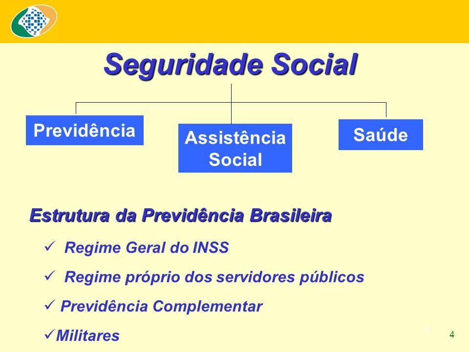 4 Previdência Assistência Social Saúde Seguridade Social Estrutura da Previdência Brasileira Regime Geral do INSS Regime próprio dos servidores públic