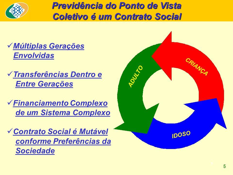 5 Previdência do Ponto de Vista Coletivo é um Contrato Social Múltiplas Gerações Envolvidas Transferências Dentro e Entre Gerações Financiamento Compl
