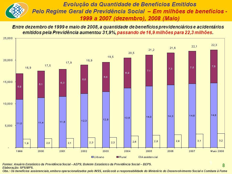 8 Entre dezembro de 1999 e maio de 2008, a quantidade de benefícios previdenciários e acidentários emitidos pela Previdência aumentou 31,9%, passando de 16,9 milhões para 22,3 milhões.