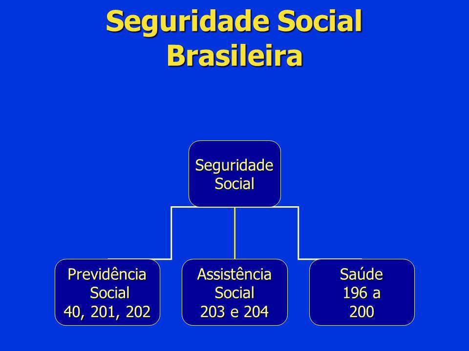 Seguridade Social Brasileira Seguridade Social Previdência Social Social 40, 201, 202 Assistência Social 203 e 204 Saúde 196 a 200