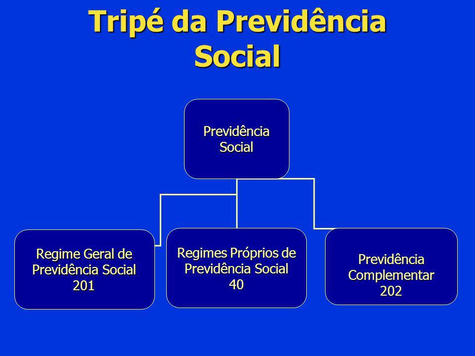 Previdência Social Regime Geral de Previdência Social 201 Regimes Próprios de Previdência Social 40 Previdência Complementar 202 Tripé da Previdência