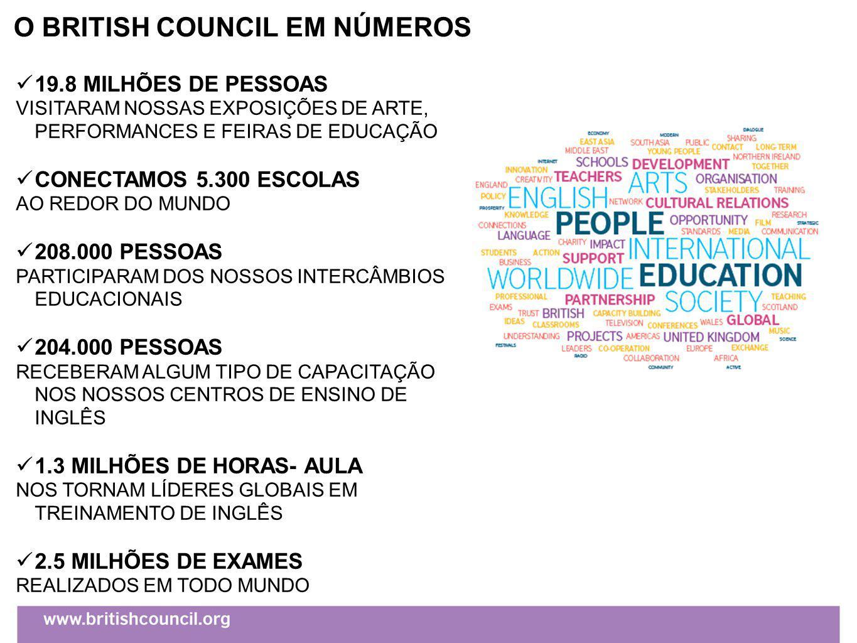 O BRITISH COUNCIL EM NÚMEROS 19.8 MILHÕES DE PESSOAS VISITARAM NOSSAS EXPOSIÇÕES DE ARTE, PERFORMANCES E FEIRAS DE EDUCAÇÃO CONECTAMOS 5.300 ESCOLAS AO REDOR DO MUNDO 208.000 PESSOAS PARTICIPARAM DOS NOSSOS INTERCÂMBIOS EDUCACIONAIS 204.000 PESSOAS RECEBERAM ALGUM TIPO DE CAPACITAÇÃO NOS NOSSOS CENTROS DE ENSINO DE INGLÊS 1.3 MILHÕES DE HORAS- AULA NOS TORNAM LÍDERES GLOBAIS EM TREINAMENTO DE INGLÊS 2.5 MILHÕES DE EXAMES REALIZADOS EM TODO MUNDO
