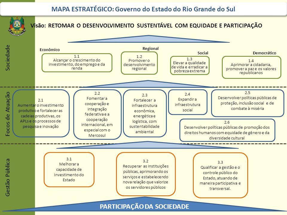 Visão: RETOMAR O DESENVOLVIMENTO SUSTENTÁVEL COM EQUIDADE E PARTICIPAÇÃO Gestão Pública Focos de Atuação Sociedade MAPA ESTRATÉGICO: Governo do Estado