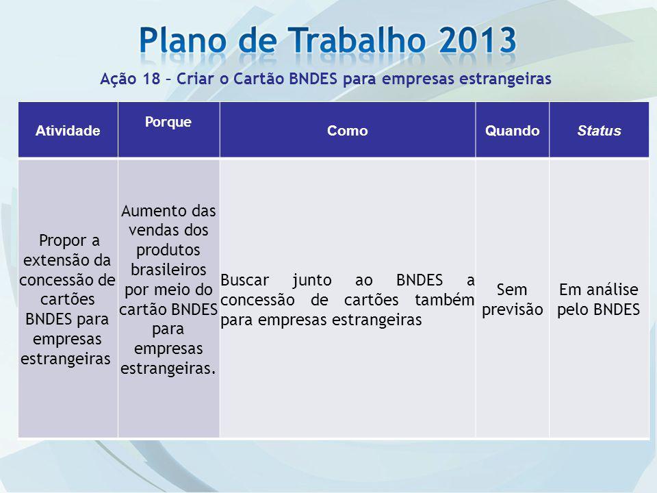 Atividade Porque ComoQuandoStatus Propor a extensão da concessão de cartões BNDES para empresas estrangeiras Aumento das vendas dos produtos brasileiros por meio do cartão BNDES para empresas estrangeiras.