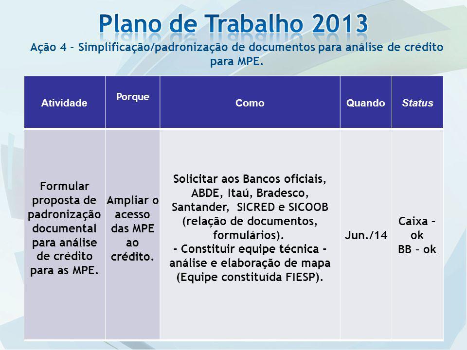 Ação 4 – Simplificação/padronização de documentos para análise de crédito para MPE.