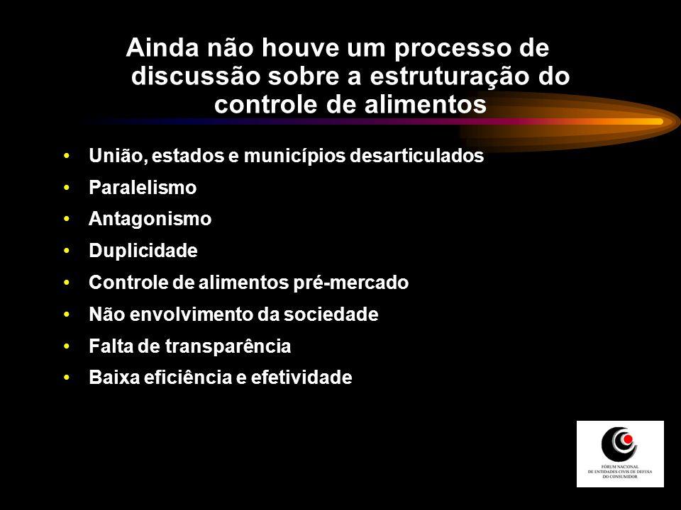 União, estados e municípios desarticulados Paralelismo Antagonismo Duplicidade Controle de alimentos pré-mercado Não envolvimento da sociedade Falta d