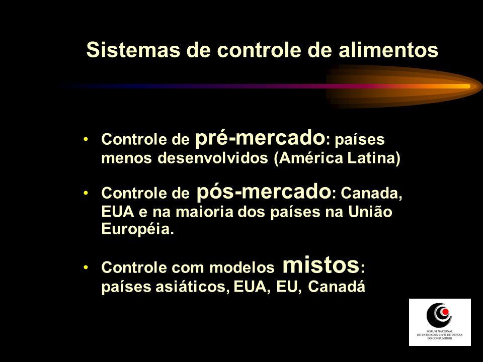 Controle de pré-mercado : países menos desenvolvidos (América Latina) Controle de pós-mercado : Canada, EUA e na maioria dos países na União Européia.