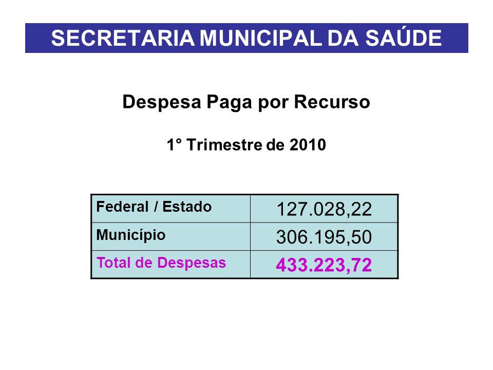 SECRETARIA MUNICIPAL DA SAÚDE Despesa Paga por Recurso 1° Trimestre de 2010 Federal / Estado 127.028,22 Município 306.195,50 Total de Despesas 433.223,72