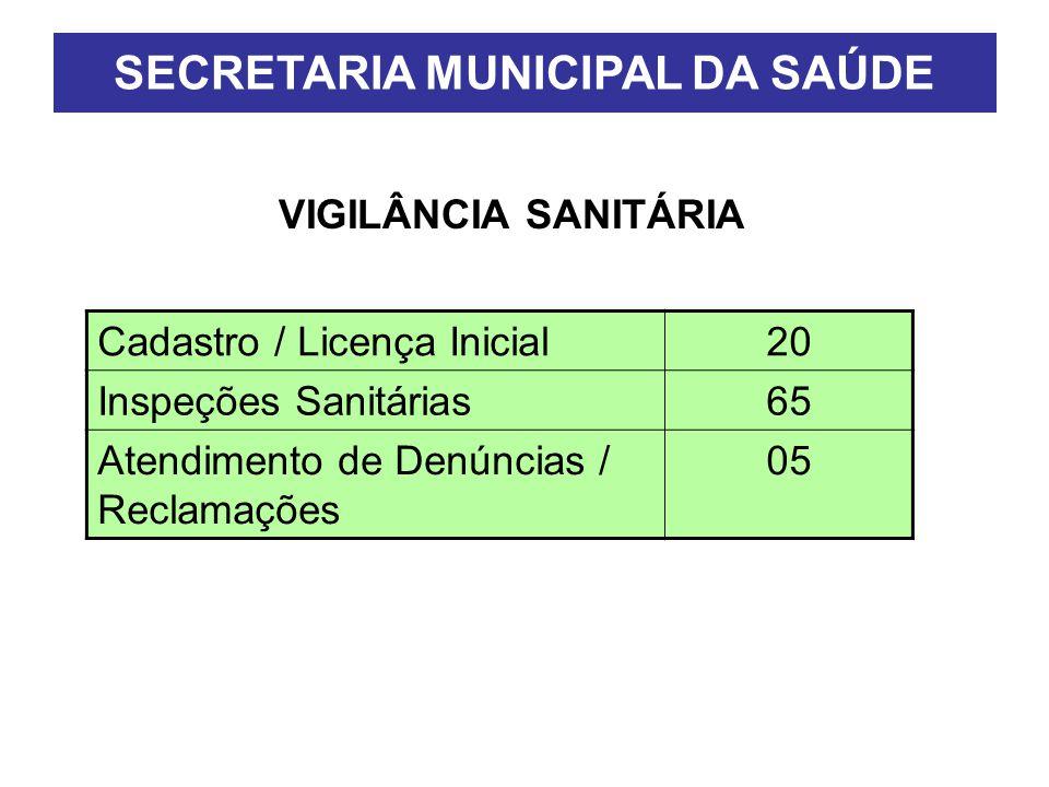 VIGILÂNCIA SANITÁRIA SECRETARIA MUNICIPAL DA SAÚDE Cadastro / Licença Inicial20 Inspeções Sanitárias65 Atendimento de Denúncias / Reclamações 05
