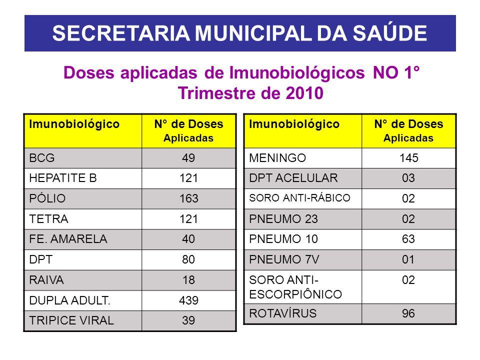 SECRETARIA MUNICIPAL DA SAÚDE Doses aplicadas de Imunobiológicos NO 1° Trimestre de 2010 ImunobiológicoN° de Doses Aplicadas BCG49 HEPATITE B121 PÓLIO163 TETRA121 FE.