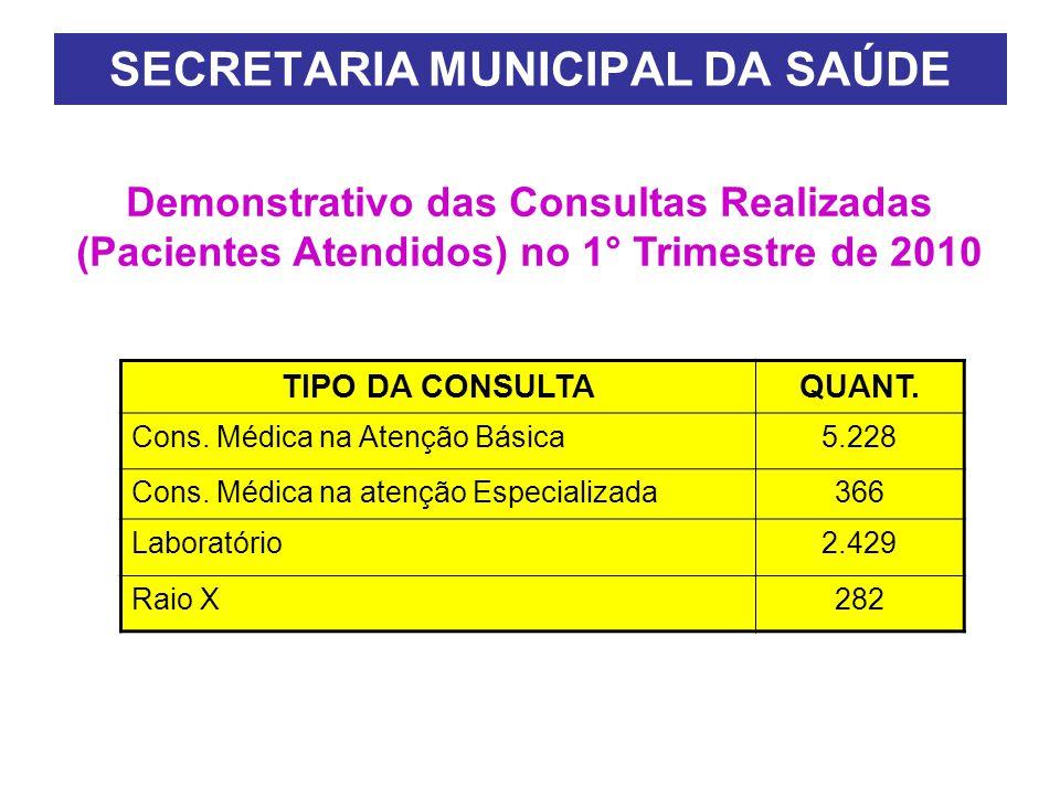 SECRETARIA MUNICIPAL DA SAÚDE TIPO DA CONSULTAQUANT.