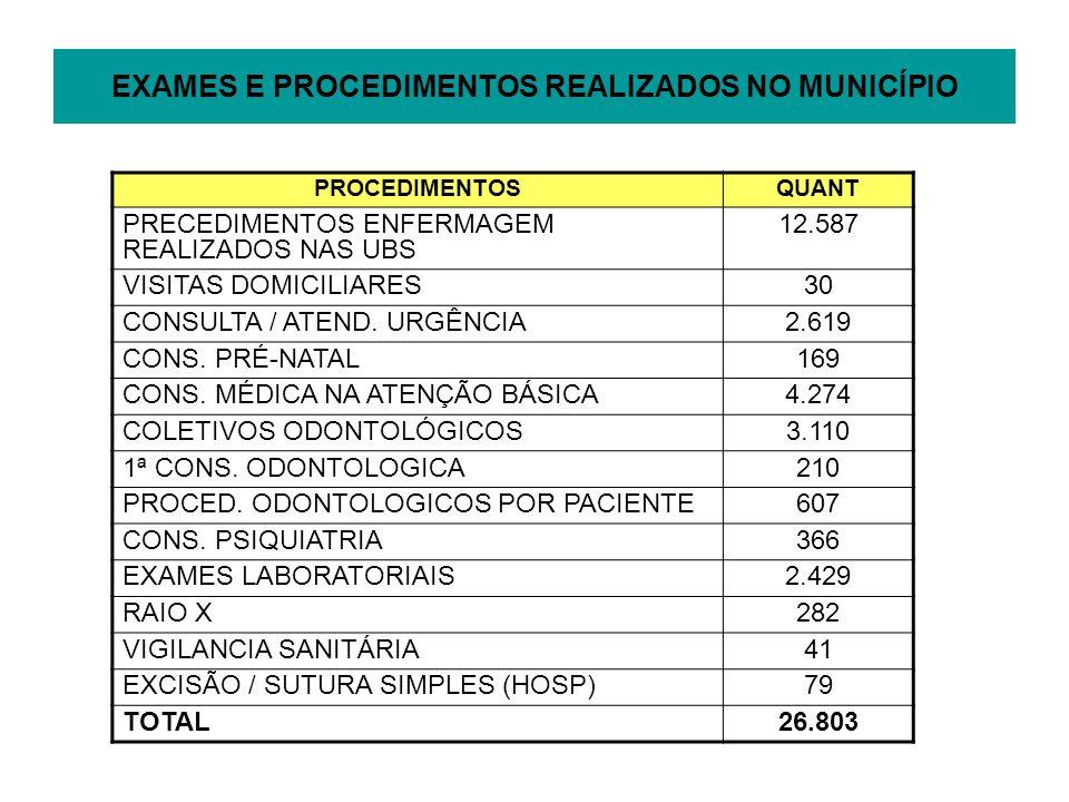 EXAMES E PROCEDIMENTOS REALIZADOS NO MUNICÍPIO PROCEDIMENTOSQUANT PRECEDIMENTOS ENFERMAGEM REALIZADOS NAS UBS 12.587 VISITAS DOMICILIARES30 CONSULTA / ATEND.