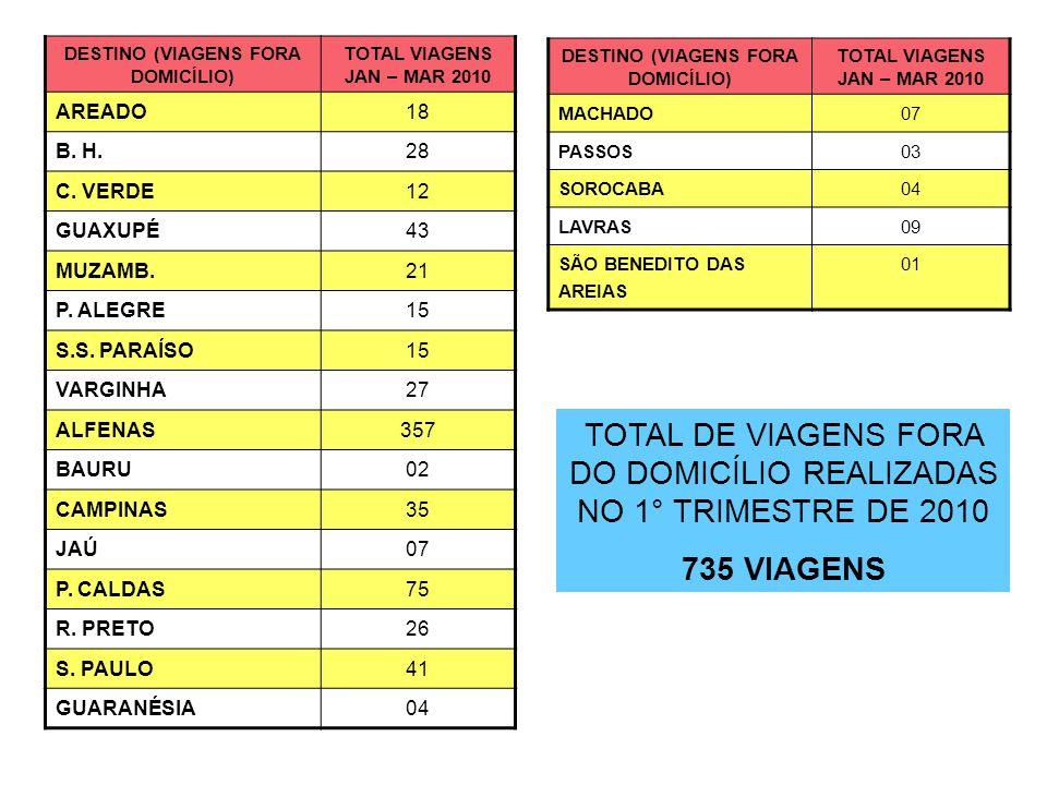 DESTINO (VIAGENS FORA DOMICÍLIO) TOTAL VIAGENS JAN – MAR 2010 AREADO18 B.