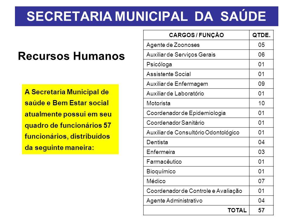 Recursos Humanos SECRETARIA MUNICIPAL DA SAÚDE A Secretaria Municipal de saúde e Bem Estar social atualmente possui em seu quadro de funcionários 57 funcionários, distribuídos da seguinte maneira: CARGOS / FUNÇÂOQTDE.