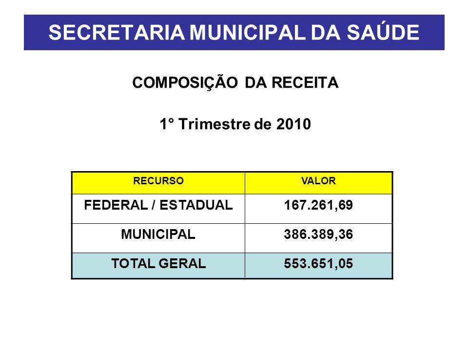 SECRETARIA MUNICIPAL DA SAÚDE COMPOSIÇÃO DA RECEITA 1° Trimestre de 2010 RECURSOVALOR FEDERAL / ESTADUAL167.261,69 MUNICIPAL386.389,36 TOTAL GERAL553.651,05