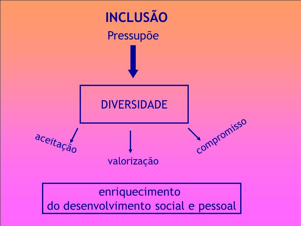 INCLUSÃO DIVERSIDADE Pressupõe aceitação valorização compromisso enriquecimento do desenvolvimento social e pessoal
