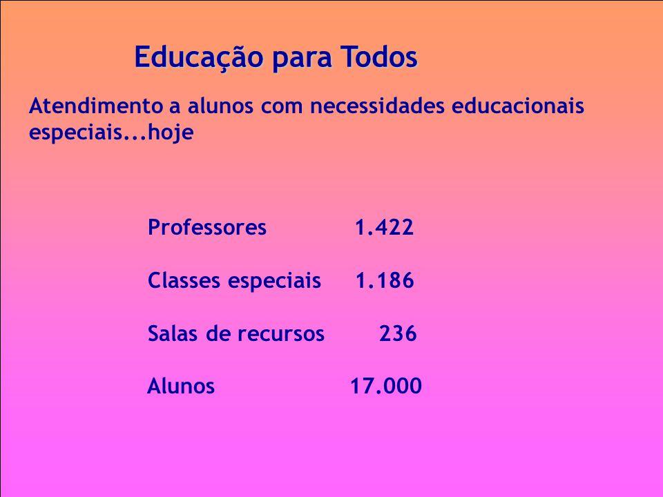 Educação para Todos Atendimento a alunos com necessidades educacionais especiais...hoje Professores 1.422 Classes especiais 1.186 Salas de recursos 23