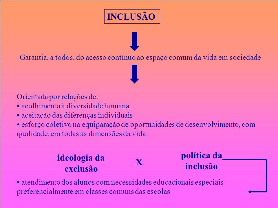 INCLUSÃO Garantia, a todos, do acesso contínuo ao espaço comum da vida em sociedade Orientada por relações de: acolhimento à diversidade humana aceita