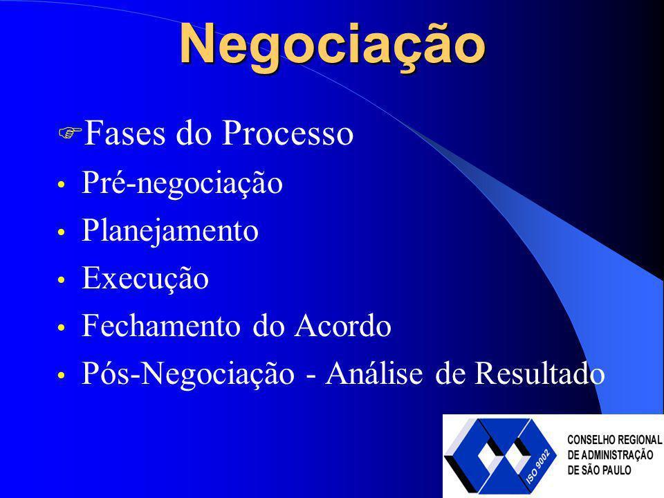Negociação Fases do Processo Pré-negociação Planejamento Execução Fechamento do Acordo Pós-Negociação - Análise de Resultado