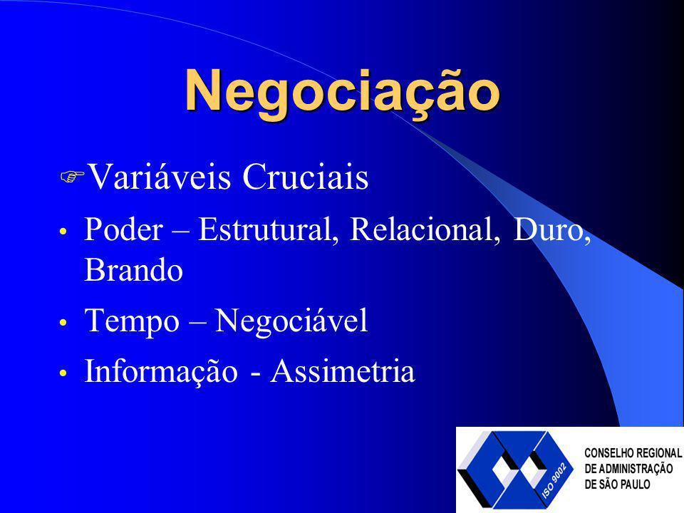 Negociação Variáveis Cruciais Poder – Estrutural, Relacional, Duro, Brando Tempo – Negociável Informação - Assimetria