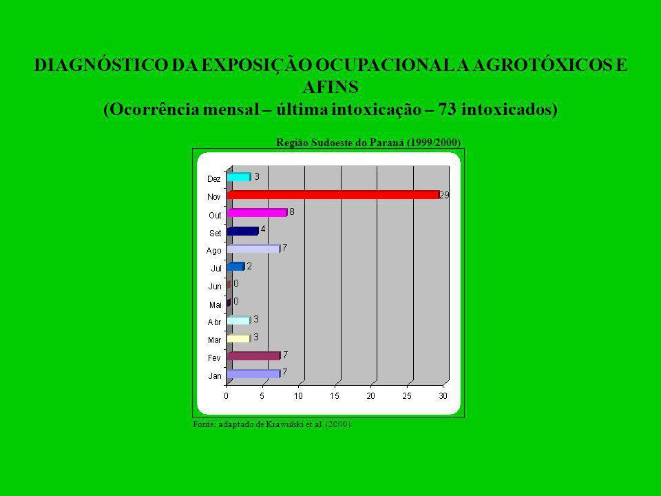 DIAGNÓSTICO DA EXPOSIÇÃO OCUPACIONAL A AGROTÓXICOS E AFINS (Ocorrência mensal – última intoxicação – 73 intoxicados) Região Sudoeste do Paraná (1999/2
