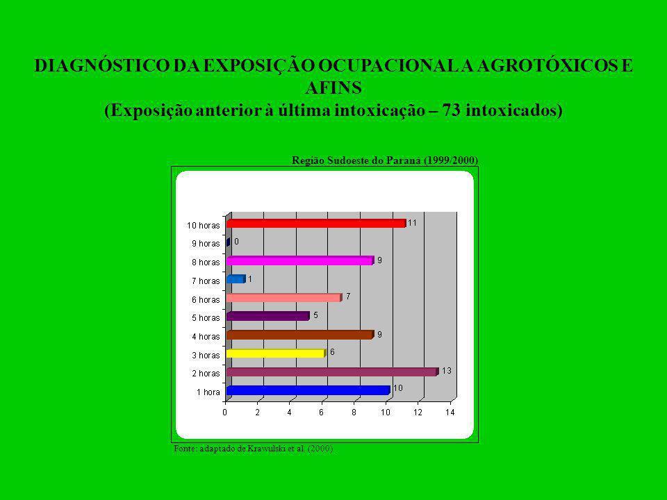 DIAGNÓSTICO DA EXPOSIÇÃO OCUPACIONAL A AGROTÓXICOS E AFINS (Exposição anterior à última intoxicação – 73 intoxicados) Região Sudoeste do Paraná (1999/