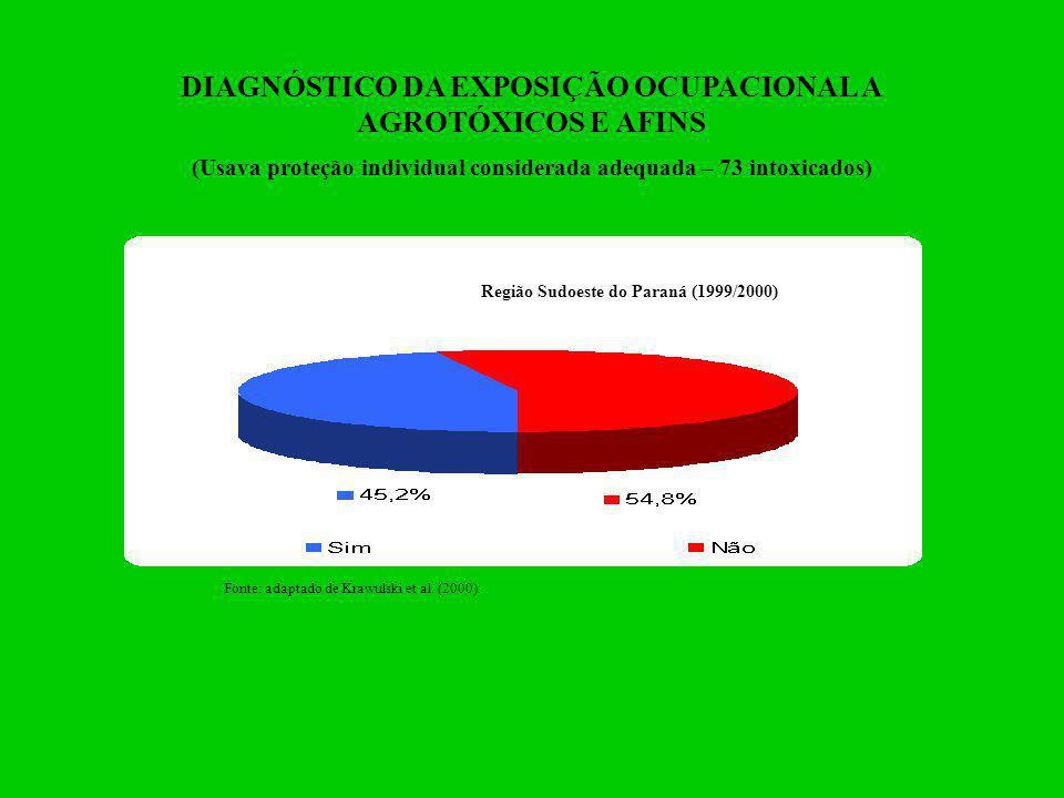 DIAGNÓSTICO DA EXPOSIÇÃO OCUPACIONAL A AGROTÓXICOS E AFINS (Usava proteção individual considerada adequada – 73 intoxicados) Fonte: adaptado de Krawul