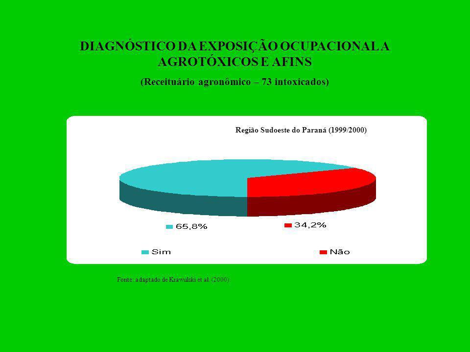 DIAGNÓSTICO DA EXPOSIÇÃO OCUPACIONAL A AGROTÓXICOS E AFINS (Receituário agronômico – 73 intoxicados) Fonte: adaptado de Krawulski et al. (2000). Regiã