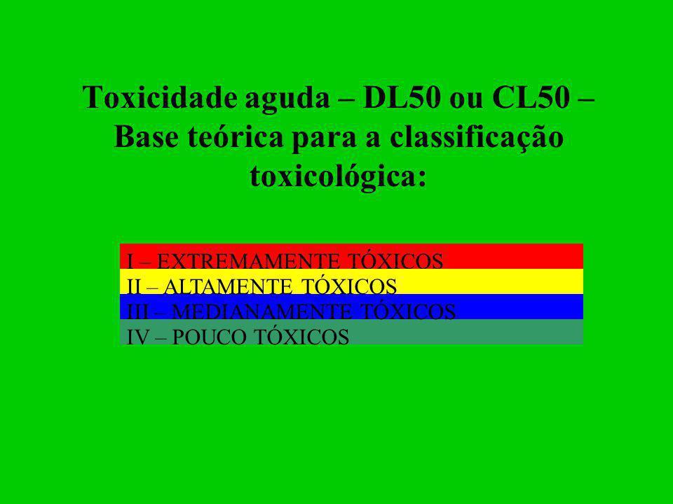 Toxicidade aguda – DL50 ou CL50 – Base teórica para a classificação toxicológica: I – EXTREMAMENTE TÓXICOS IV – POUCO TÓXICOS III – MEDIANAMENTE TÓXIC