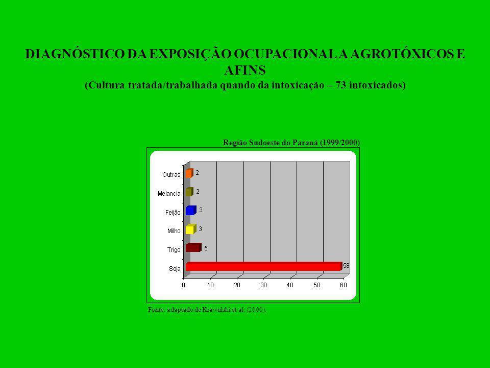 DIAGNÓSTICO DA EXPOSIÇÃO OCUPACIONAL A AGROTÓXICOS E AFINS (Tarefas realizadas quando da intoxicação) Fonte: adaptado de Krawulski et al.