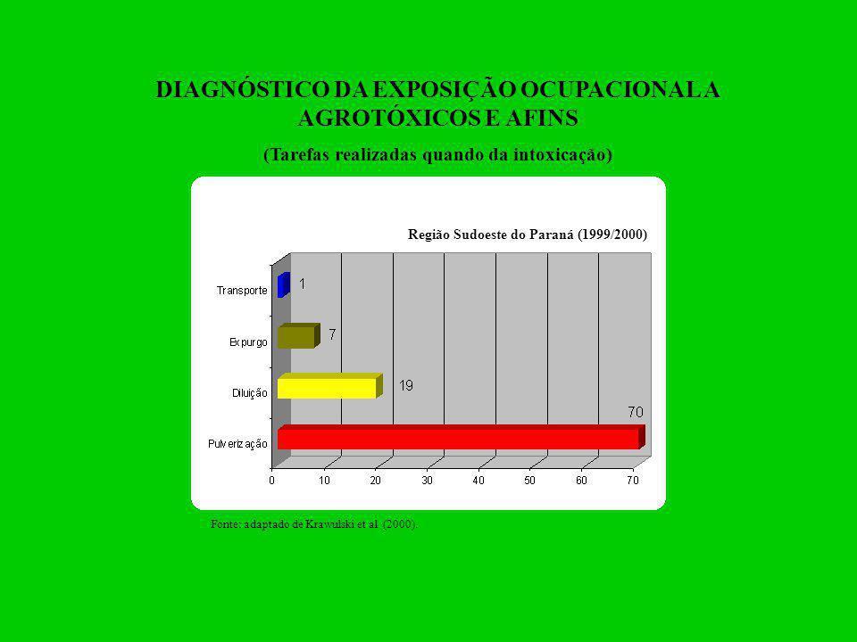 DIAGNÓSTICO DA EXPOSIÇÃO OCUPACIONAL A AGROTÓXICOS E AFINS (Ocorrência mensal – última intoxicação – 73 intoxicados) Região Sudoeste do Paraná (1999/2000) Fonte: adaptado de Krawulski et al.