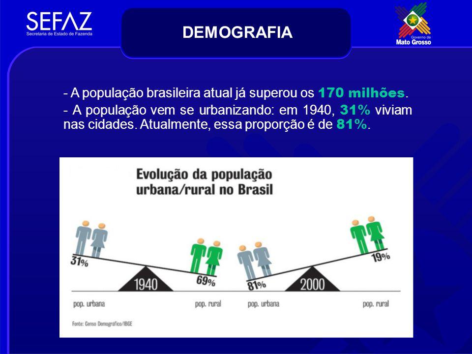 DEMOGRAFIA - A população brasileira atual já superou os 170 milhões. - A população vem se urbanizando: em 1940, 31% viviam nas cidades. Atualmente, es
