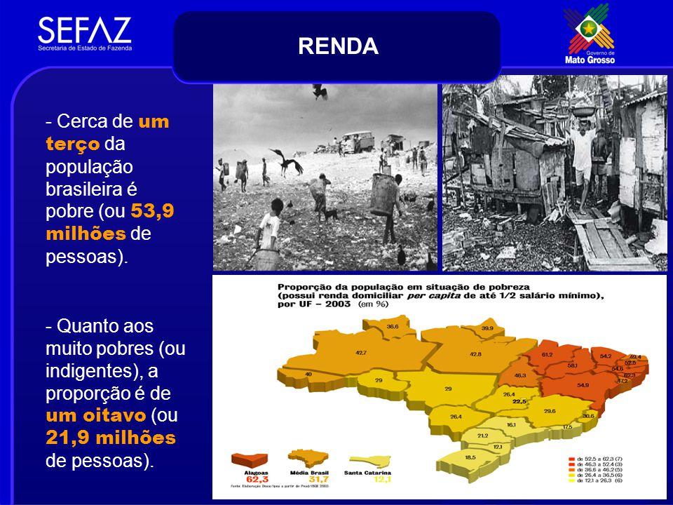 - Cerca de um terço da população brasileira é pobre (ou 53,9 milhões de pessoas). - Quanto aos muito pobres (ou indigentes), a proporção é de um oitav