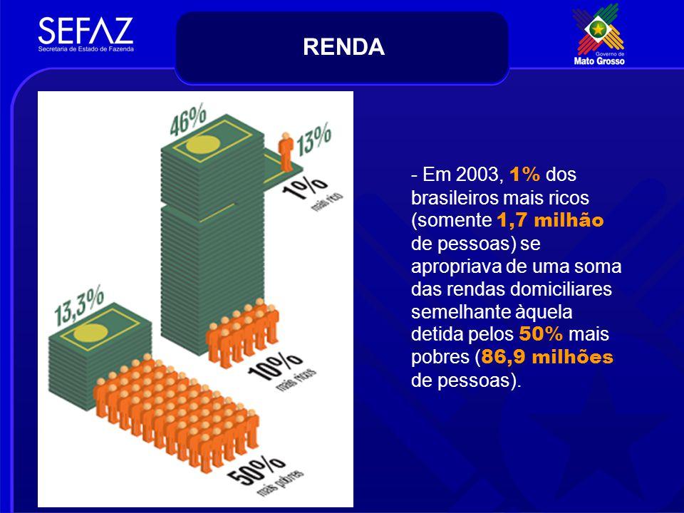 - Em 2003, 1% dos brasileiros mais ricos (somente 1,7 milhão de pessoas) se apropriava de uma soma das rendas domiciliares semelhante àquela detida pe