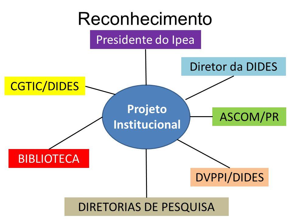 Reconhecimento CGTIC/DIDES ASCOM/PR BIBLIOTECA DVPPI/DIDES Diretor da DIDES Presidente do Ipea DIRETORIAS DE PESQUISA Projeto Institucional
