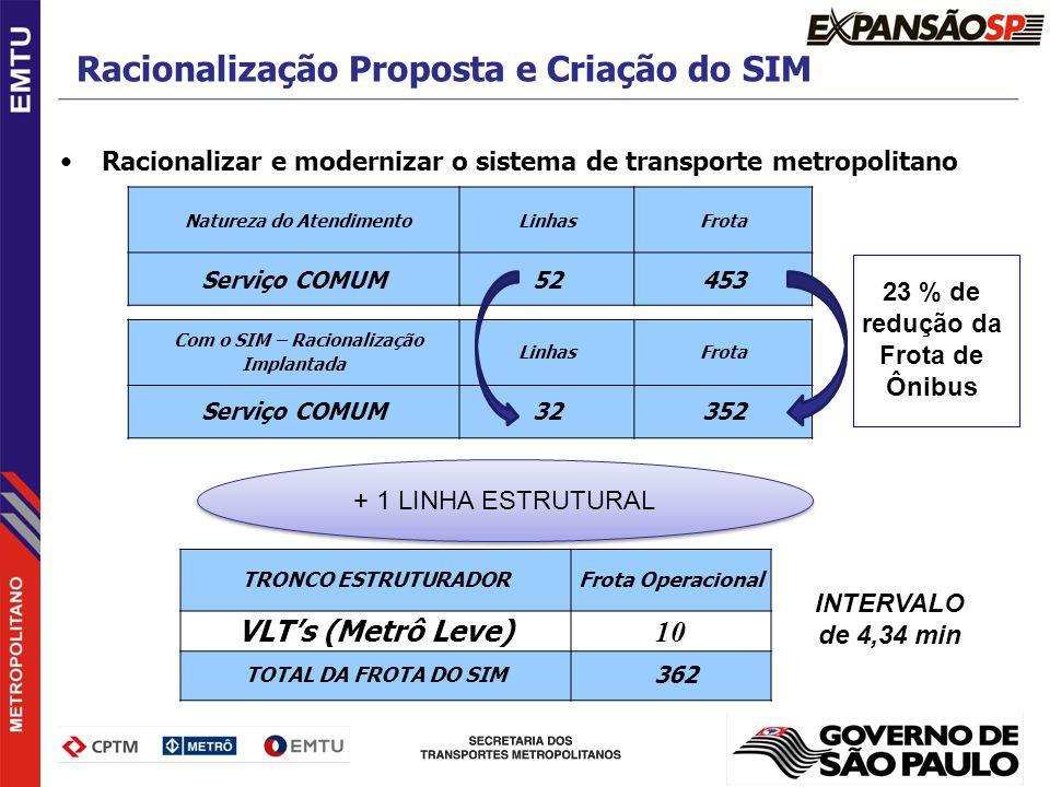 Racionalizar e modernizar o sistema de transporte metropolitano Natureza do AtendimentoLinhasFrota Serviço COMUM52453 TRONCO ESTRUTURADORFrota Operaci